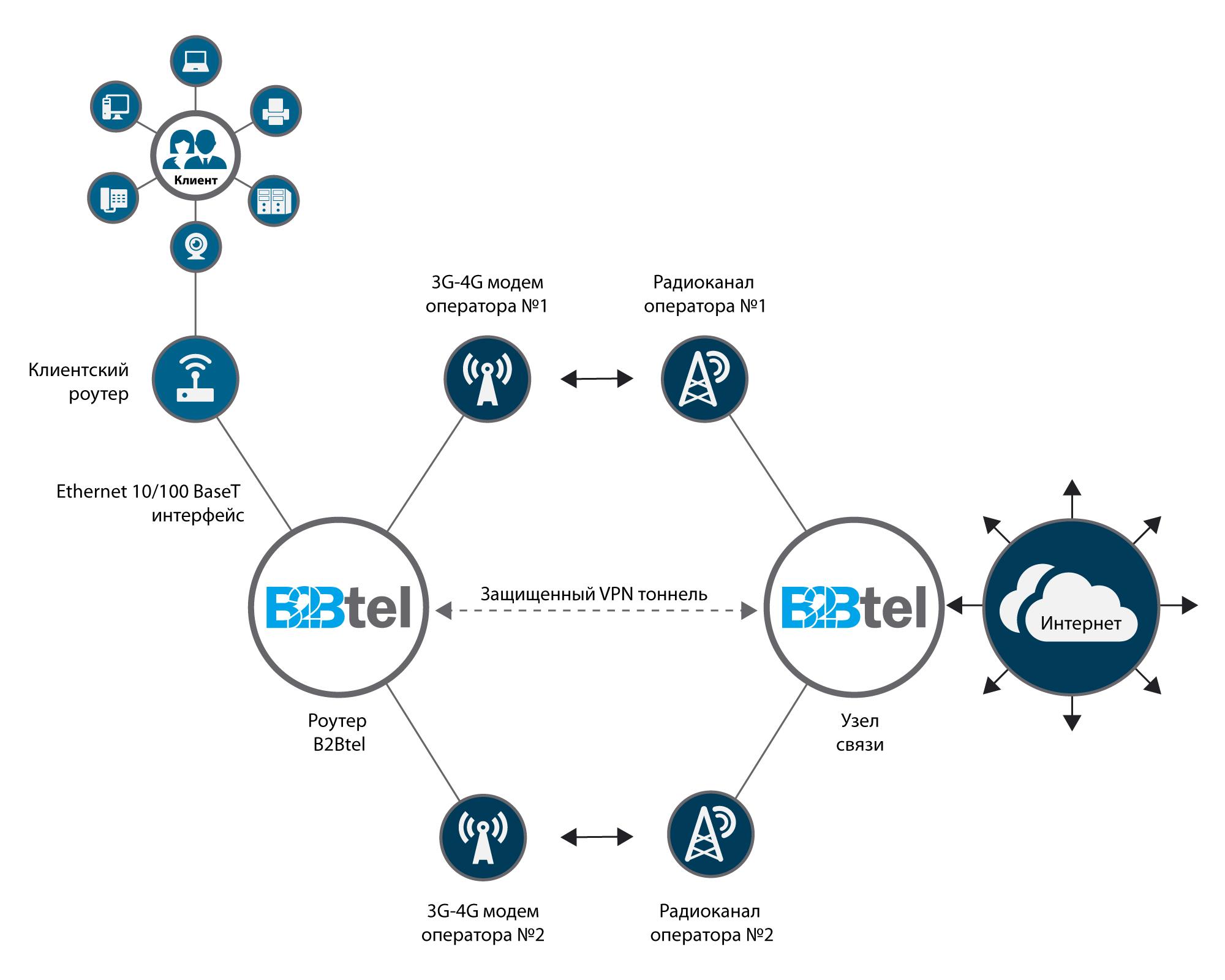 Принцип работы беспроводного интернета B2Btel